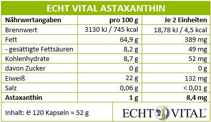 Naehrwerttabelle-Astaxanthin-Kapseln